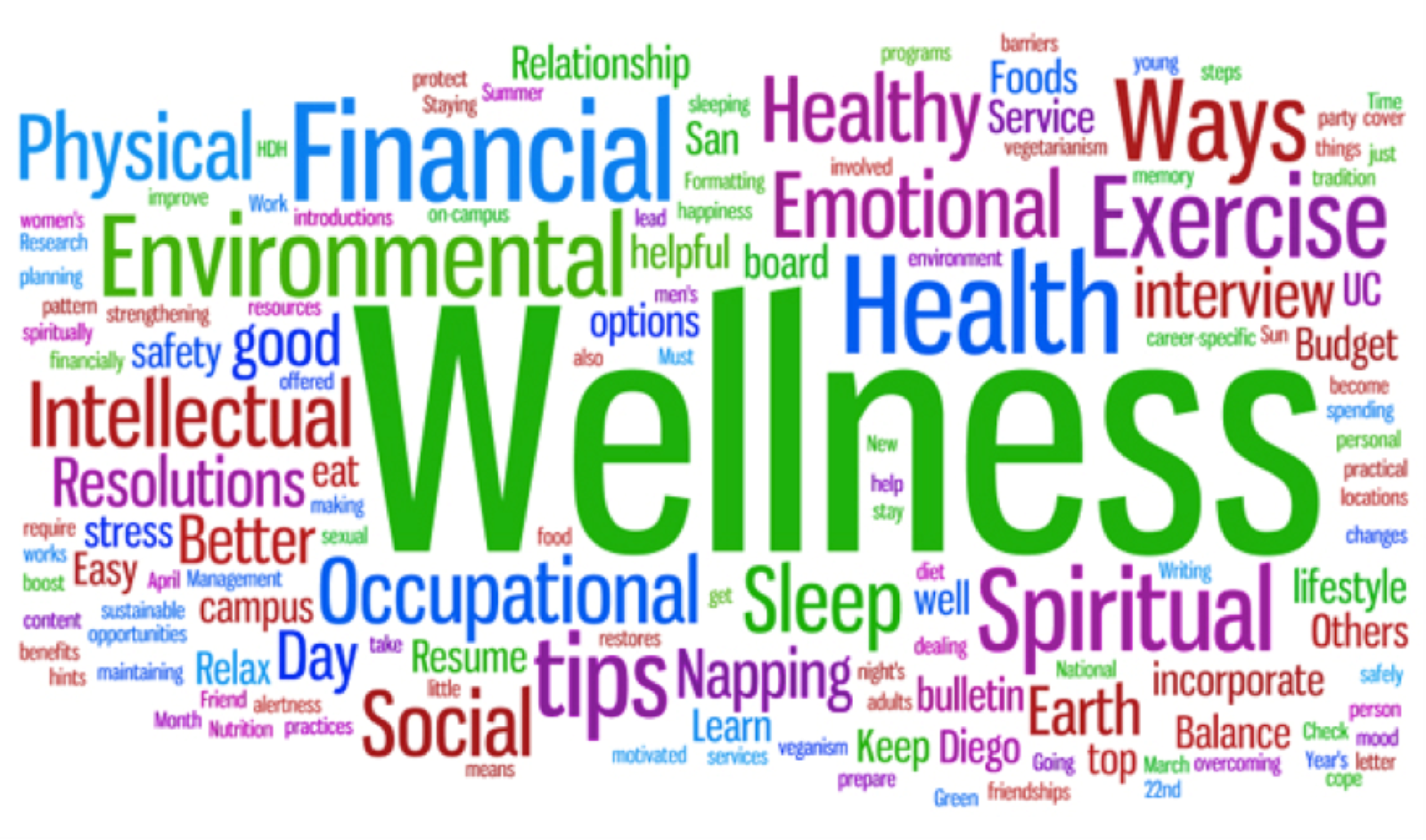 Health and Wellness Coaching ou le Coach Santé